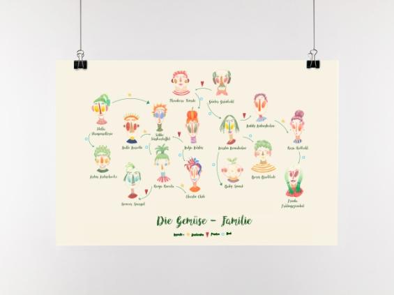 Die Gemüse Familie | A3 Im Shop erhältlich